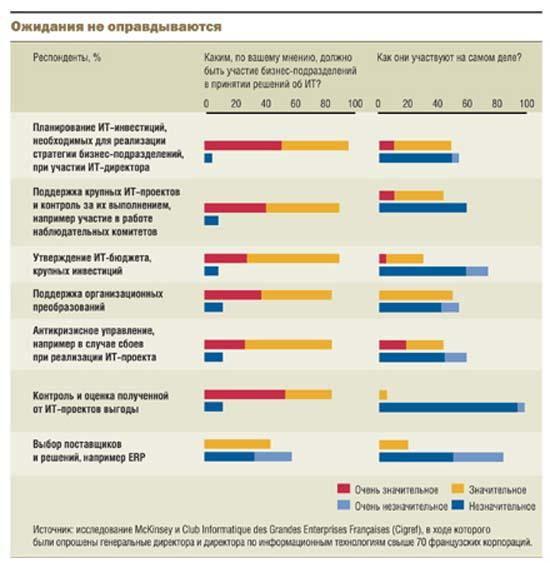 Более того, генеральные директора признают, что решения по управлению информационными технологиями принимаются скорее...