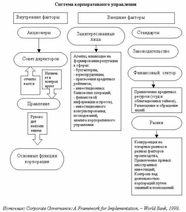 """схема  """"Система корпоративного управления """" ."""