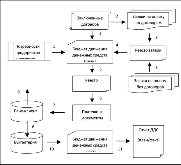 Схема работы платежного