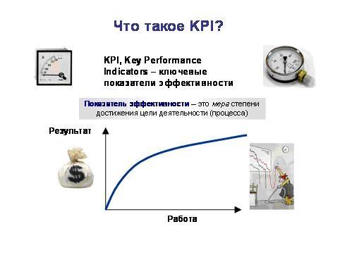 Какие KPI выбрать и почему?