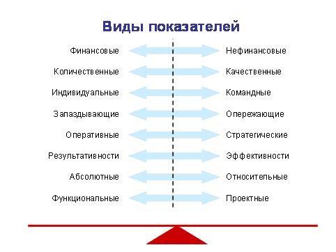 Разновидность KPI