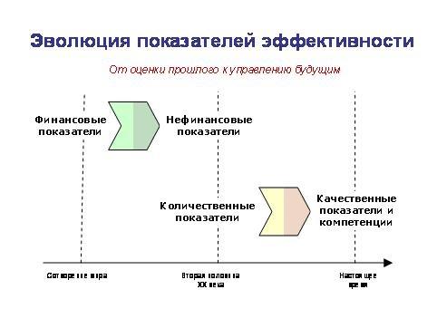 Осознанный выбор KPI