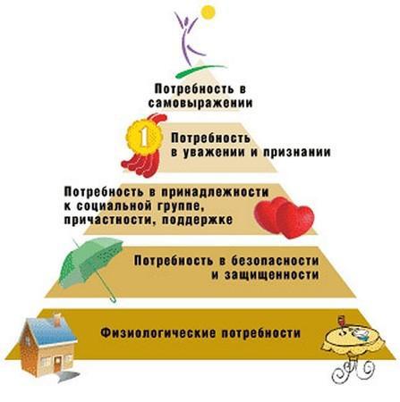Пирамида потребностей Маслоу настолько безукоризненно действует, как природное явление, и не защищает даже таких...
