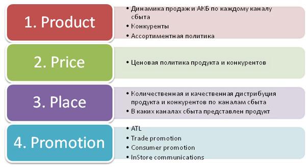 marketing mix for microsoft 4p s