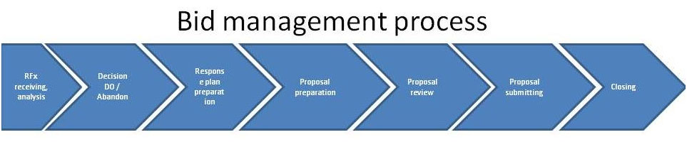 Bid proposal manager
