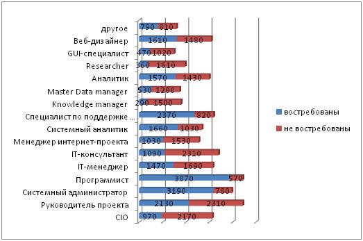 Востребованные профессии в россии