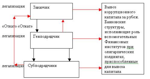 """На схеме Рис.6 показано, как государственный заказчик в лице ФГУП получает  """"откаты """" от Генерального..."""
