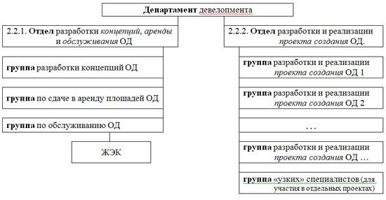 3. Арифметика строительства фирмы.  Схема 2. Организационная структура для нескольких проектов ОД.