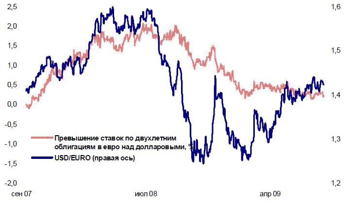 Курс евро в уралсибе сегодня