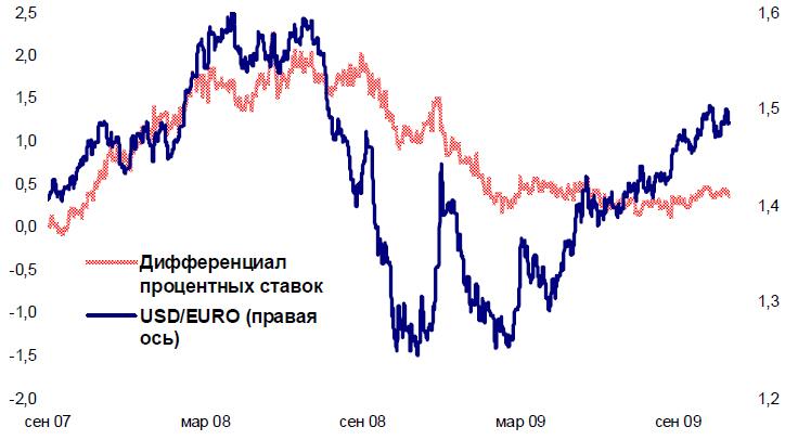 Промтрансбанк курс доллара