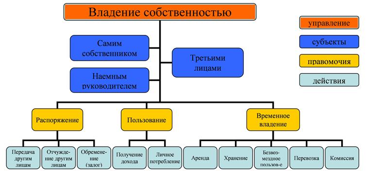 Схема 1. Применение права