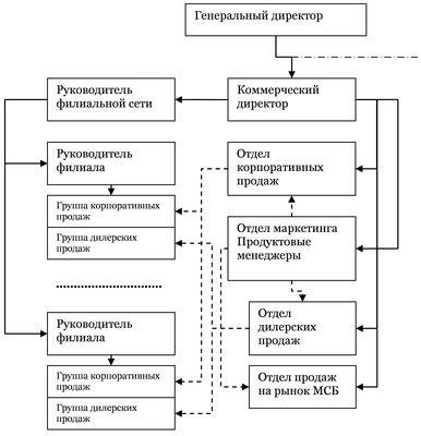 Рис 3. Матричная структура управления филиалами (фрагмент) .