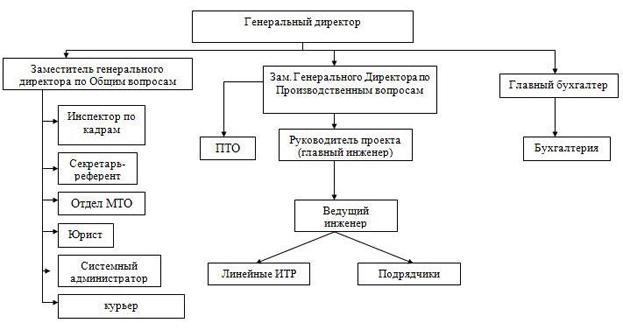 Иерархия компании схема