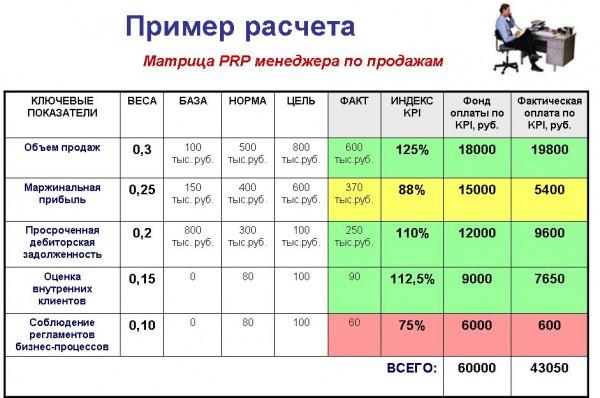 году схема оплаты труда начальника отдела продаж Бохольте для