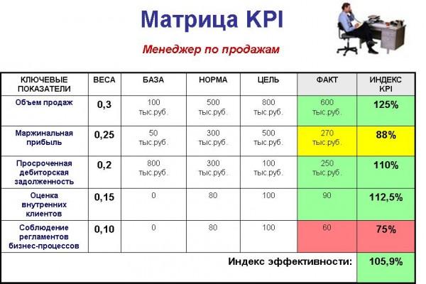 привязки к оплате труда),