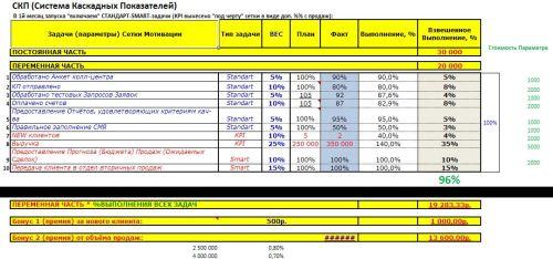 Родинки (невусы), схема оплаты труда начальника отдела продаж Спасибо