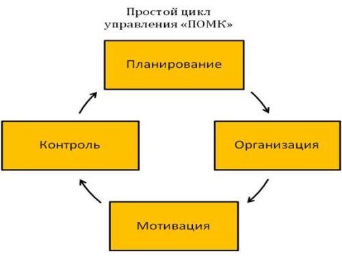 Данная схема управления в