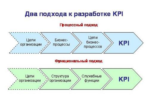 положение по Kpi образец - фото 10