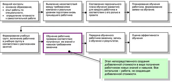 Рис.1. Типовая схема процесса обучения.  Как видно из рис.1, непосредственно добавленная стоимость создается в...