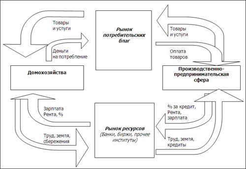 схему рыночной организации