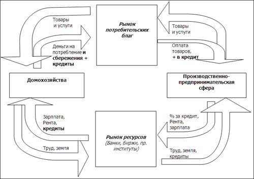 Современная схема организации
