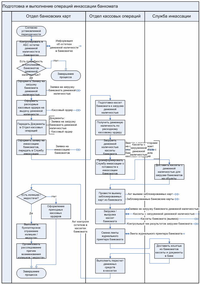 Типовая модель процедуры «