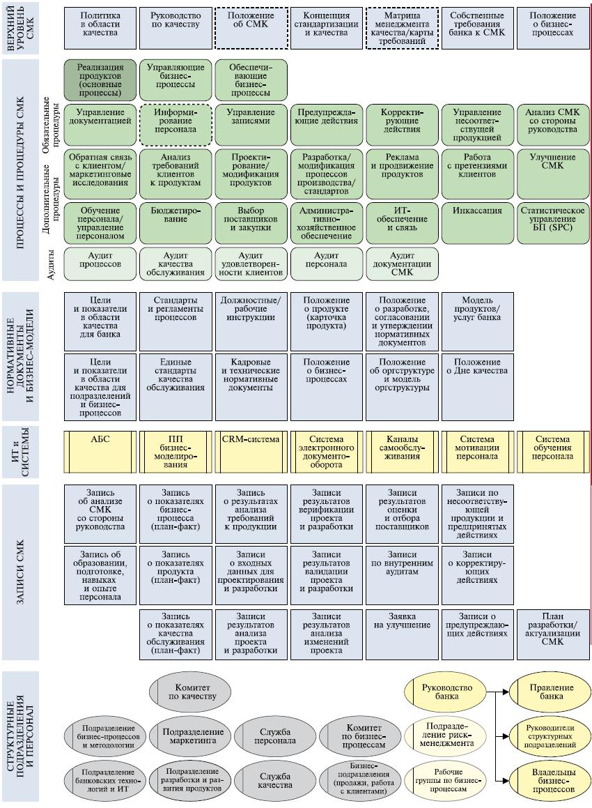 Система Менеджмента Качества Руководство По Качеству