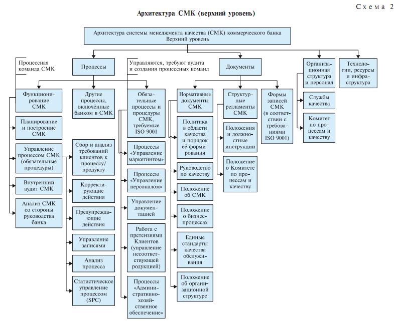 Банк и схема его работы