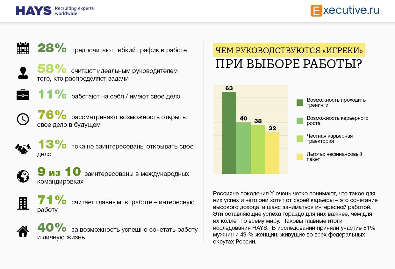 Поколение у и рынок труда в россии