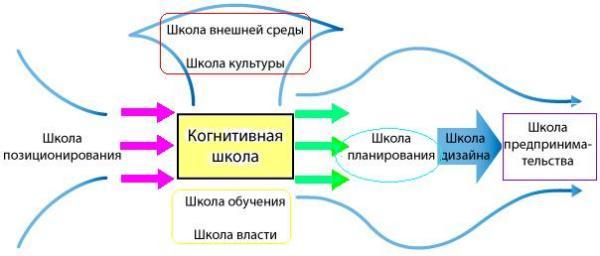 Школы стратегического планирования дизайна