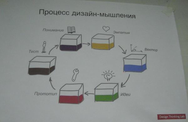 Дизайн мышления это
