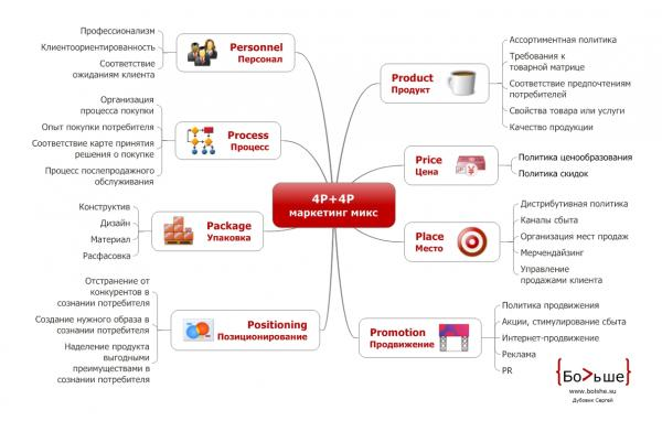 бизнес в B2B и B2C сферах.