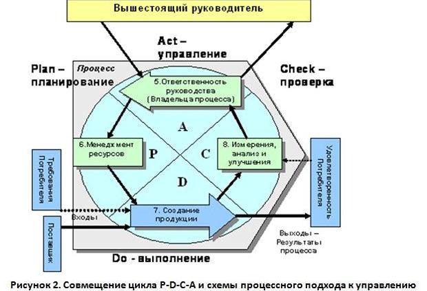 Схема процессного подхода к