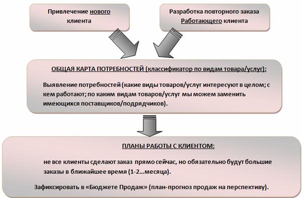 Блок-схема работы с клиентами: