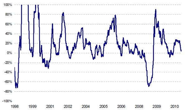 Курс евро в банке уралсиб