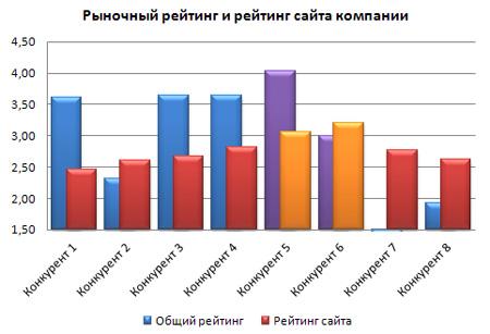 diagramma-reytinga.jpg
