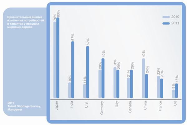 Сравнительный анализ изменений потребностей в талантах в некоторых  государствах