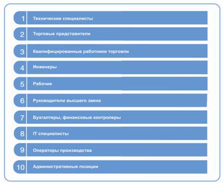 Топ-10  профессий, по которым наблюдается кадровый голод