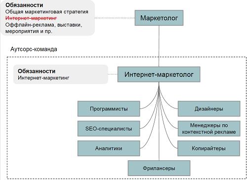 Аутсорс-команда