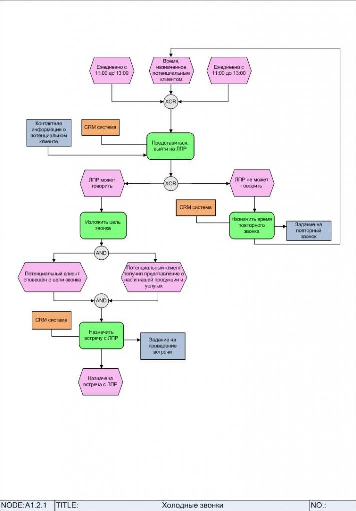Диаграмма процесса «Холодные