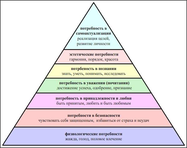 Семиуровневая пирамида