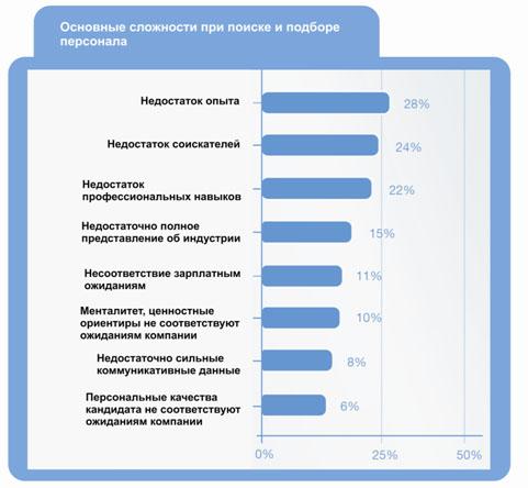 Основные сложности  при поиске и подборе персонала