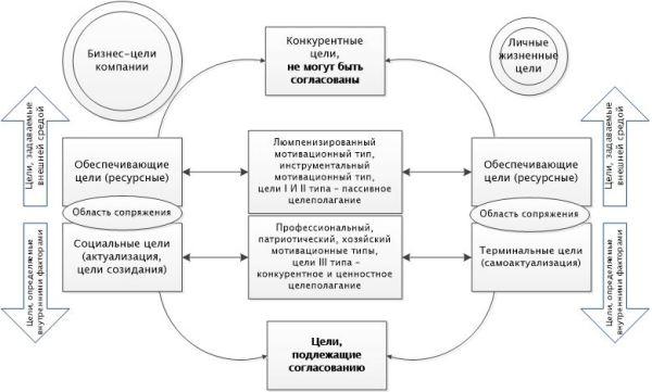 Схема согласования целей