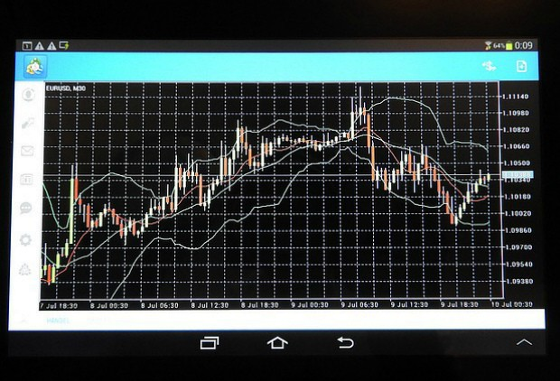 Forex adx chart