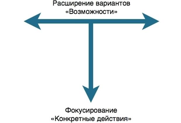 Модель Т