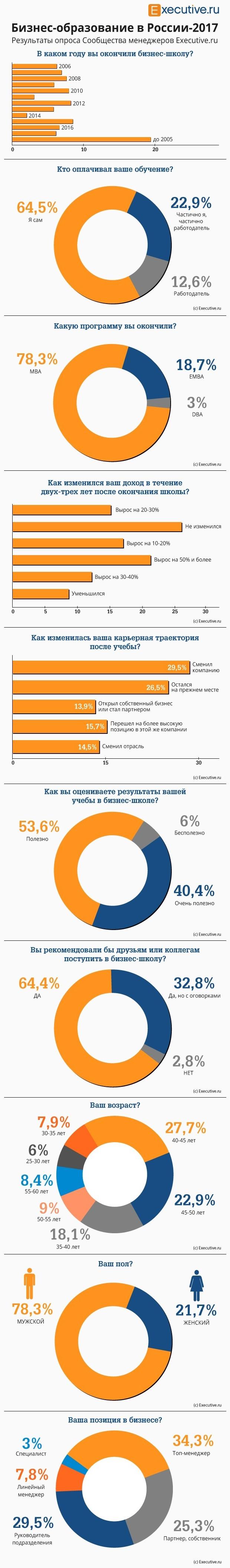 MBA в России