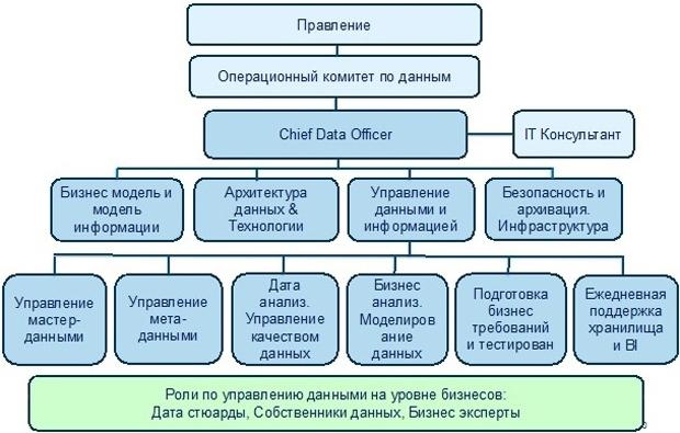 управление данными