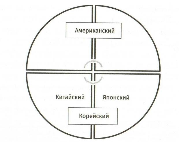 Международные системы управления