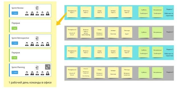 Пример использования офиса scrum командами