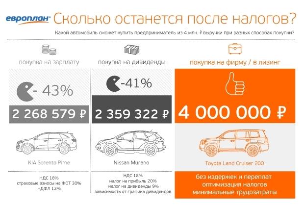 Сколько денег при покупке авто кредит под залог грузового автомобиля банки